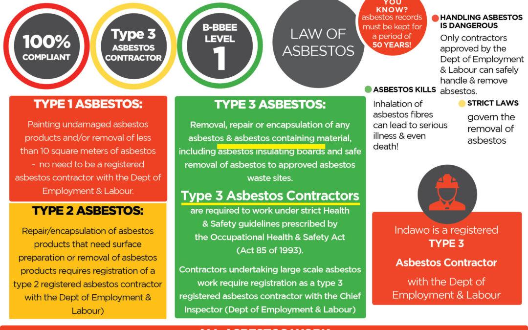 Type 3 Registered Asbestos Contractor Asbestos Abatement Regulations