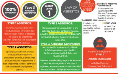ASBESTOS ABATEMENT REGULATIONS – Type 3 Asbestos Contractor