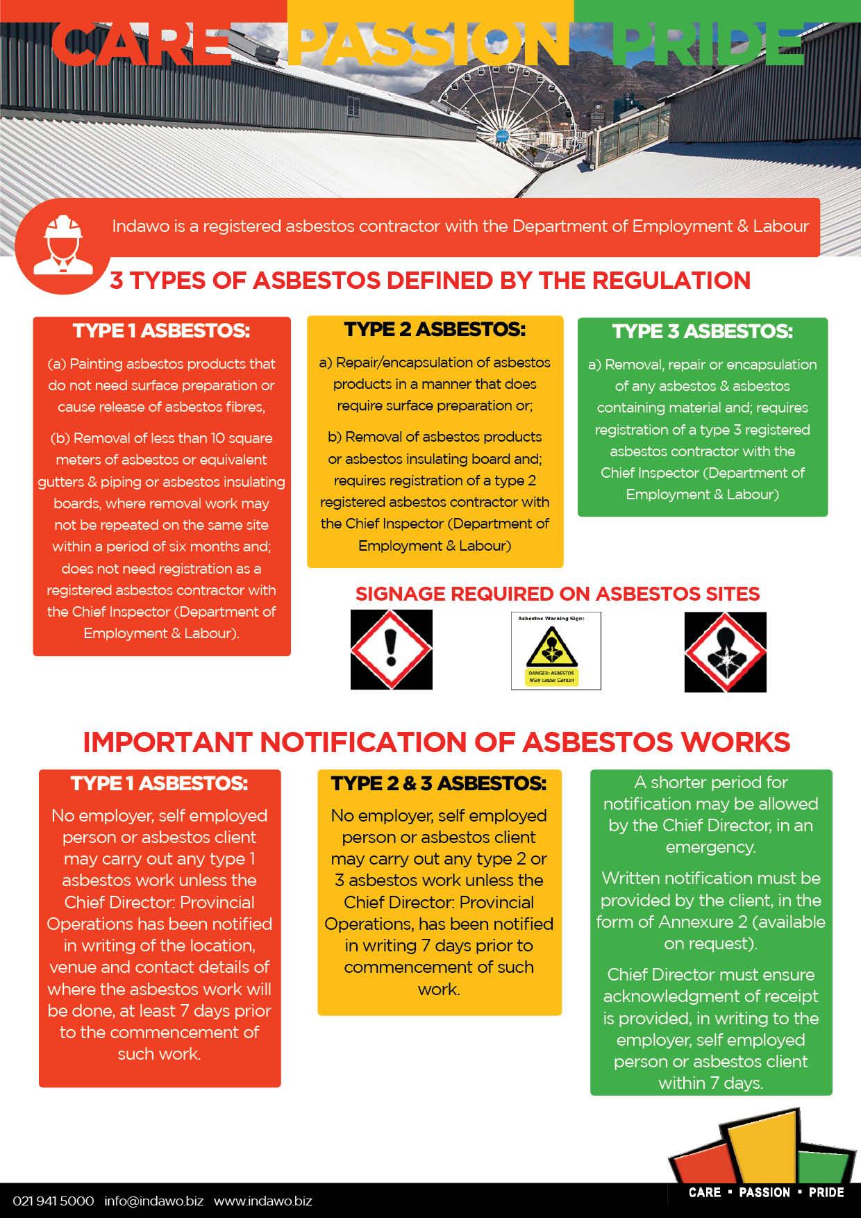 Asbestos Abatement Regulations 2020 Cape Town